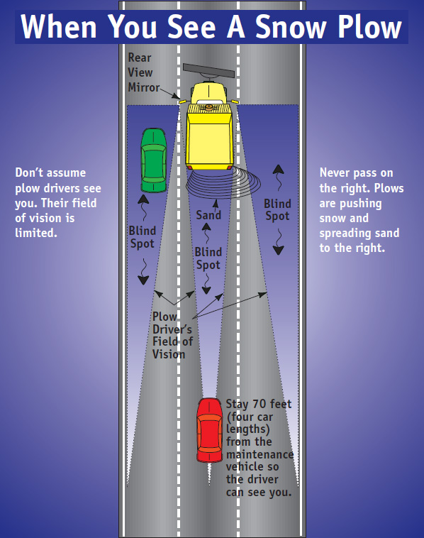 Diagram of Snow Plow blind spots